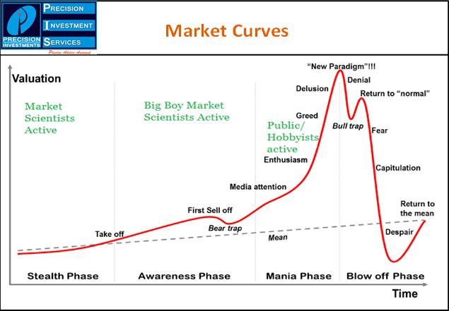 market_curves